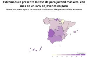 Paro juvenil en Extremadura 2019