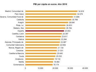 PIB per capita en extremadura