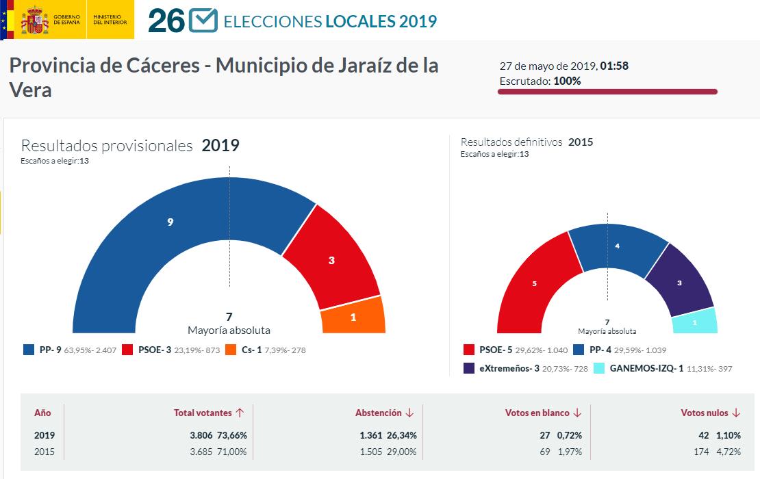 Resultados - Ayuntamiento de Jaraiz de la Vera