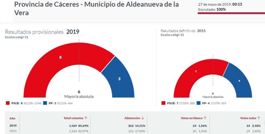 elecciones 2019 aldeanueva de la vera