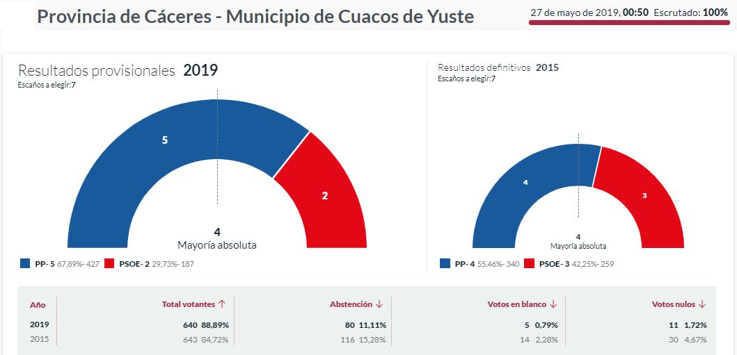 elecciones 2019 cuacos de yuste