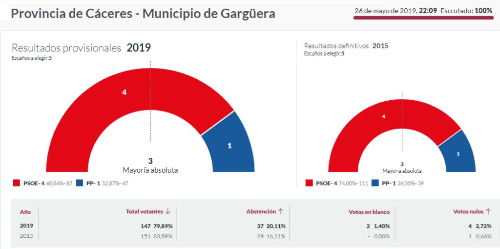 Elecciones 2019 Gargüera