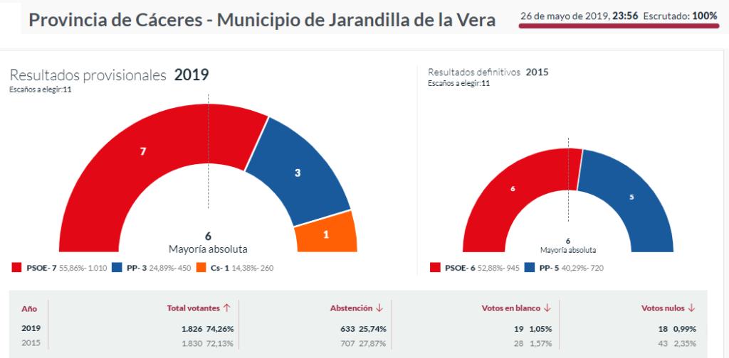 elecciones 2019 jarandilla de la vera