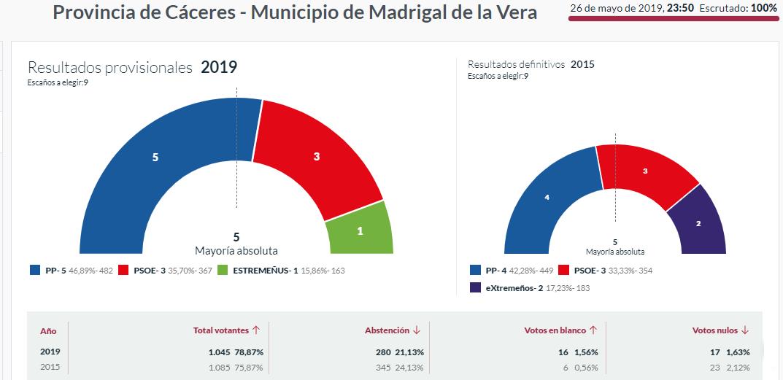 elecciones 2019 madrigal de la vera