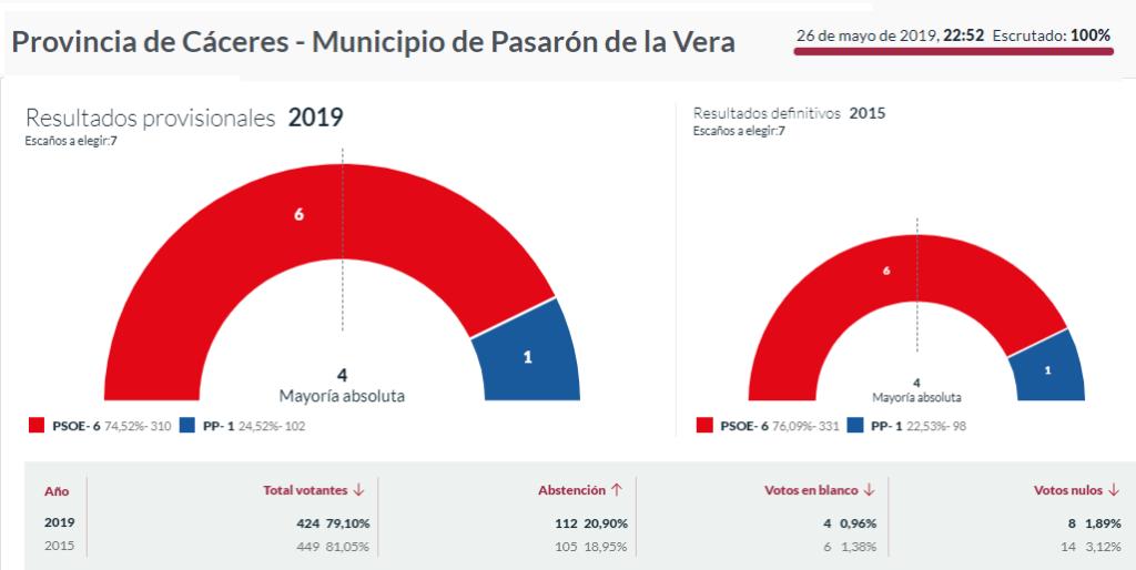 elecciones 2019 pasarón