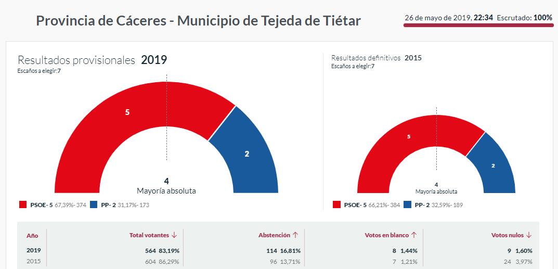 elecciones 2019 tejeda