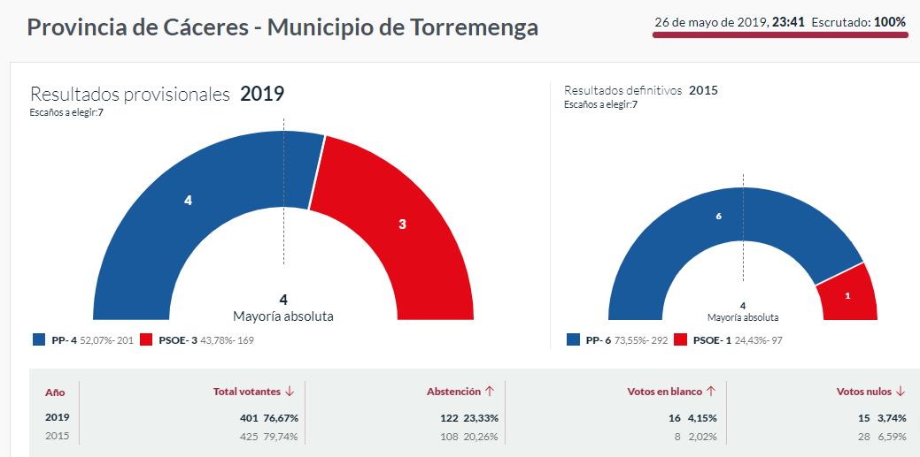 elecciones 2019 torremenga