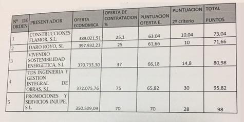 Losar de La Vera, Hogar Club Pisos tutelados María Ángeles Bujanda,